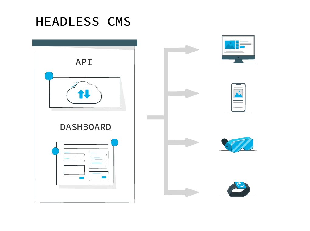 Headless is one way you can prepare your CMS for the future