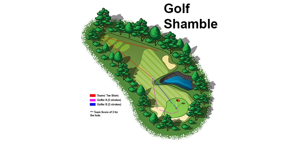 What is a Shamble in Golf? Shamble vs Scramble Differences