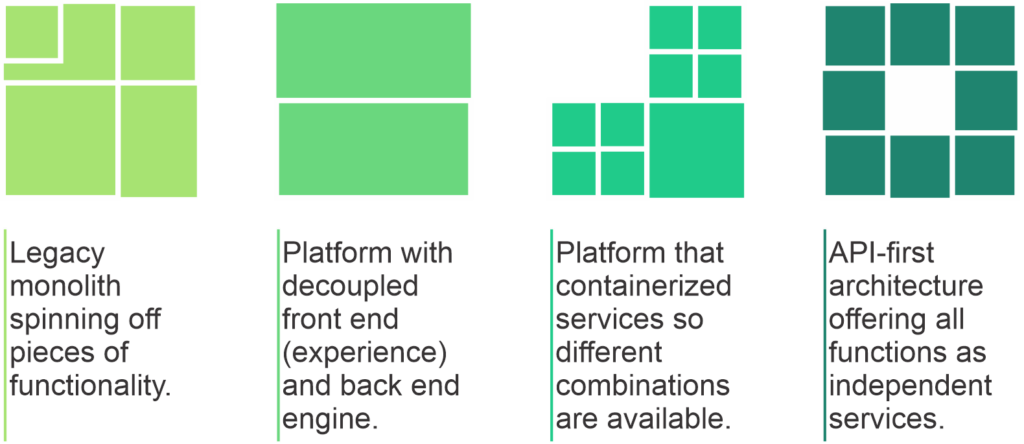Types of headless commerce architectures