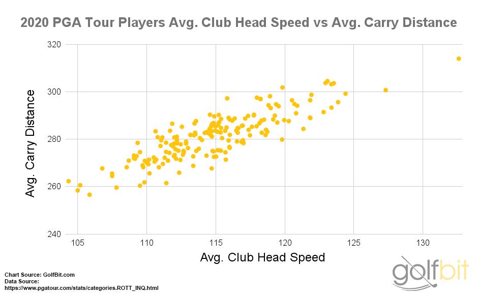 2020 PGA Tour Players  Average Club Head Speed vs Average Carry Distance