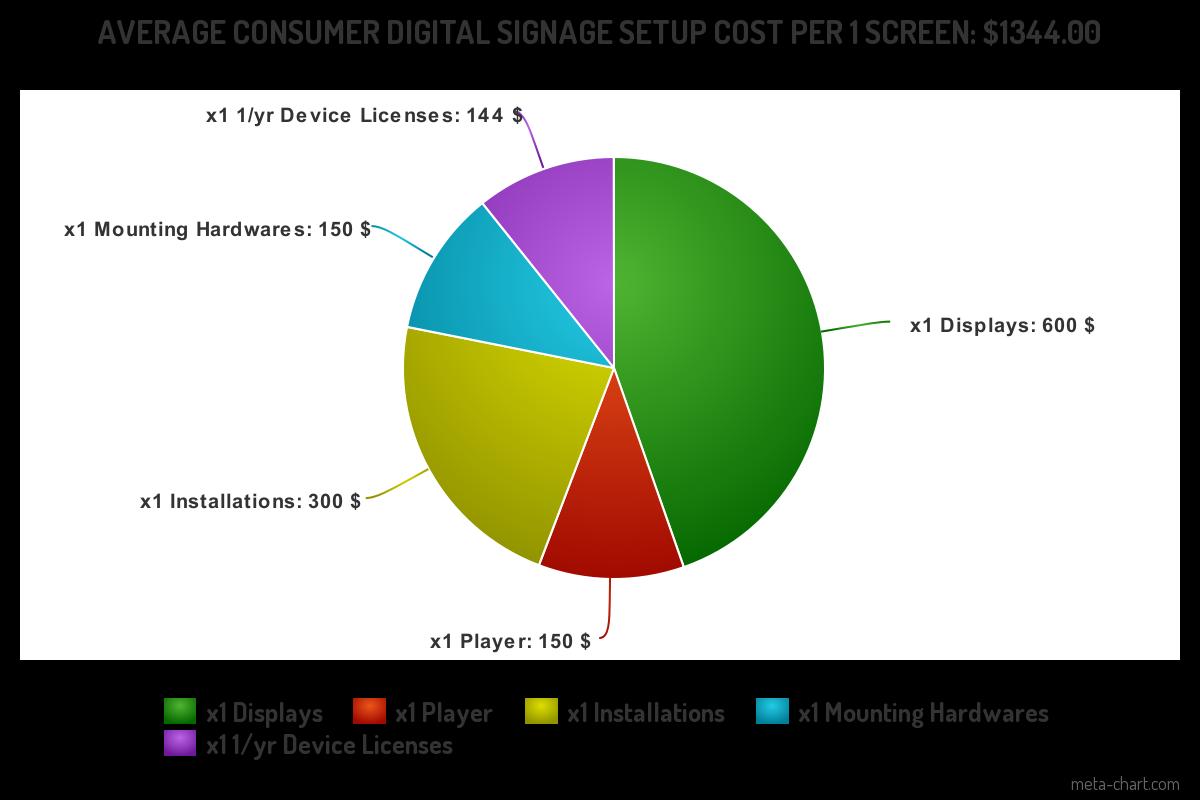 digital signage cost breakdown consumer