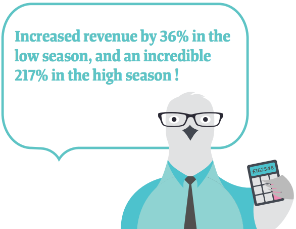 Increased revenue by 46% in the low season, and an incredible 217% in the high season!