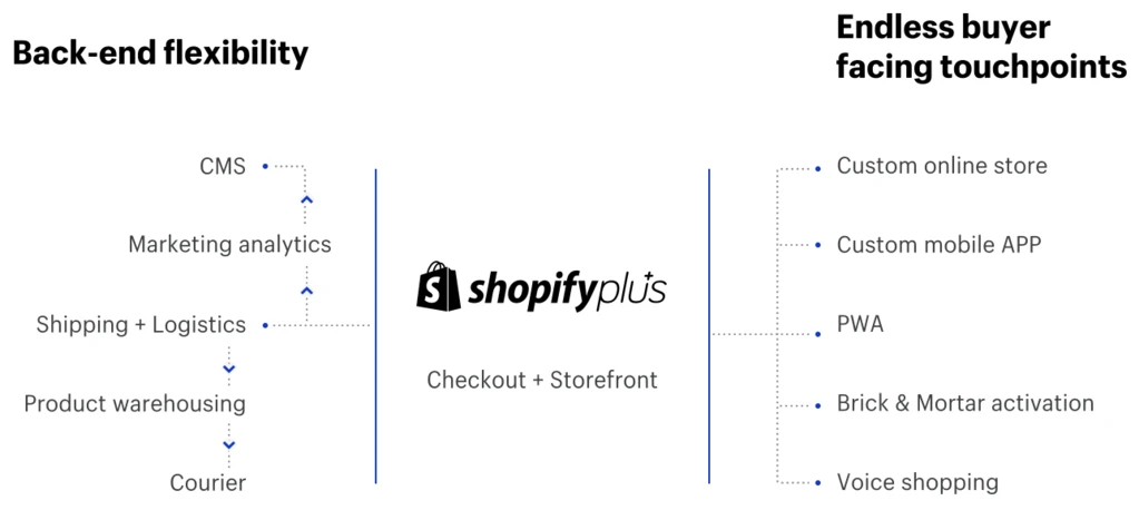 A Shopify headless commerce implementation