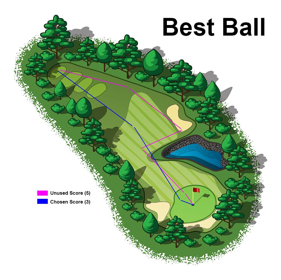 Golf Best Ball Example Illustration