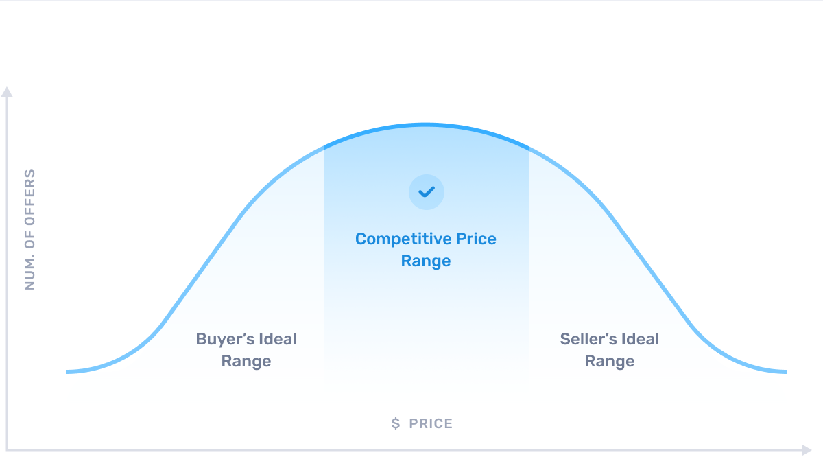 How to price a home competitively graphic