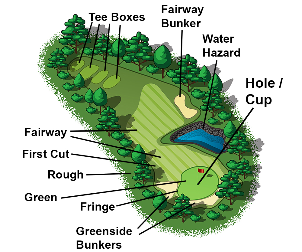 Golf Course Terms (Golf Hole Layout Terms) From Aerial View