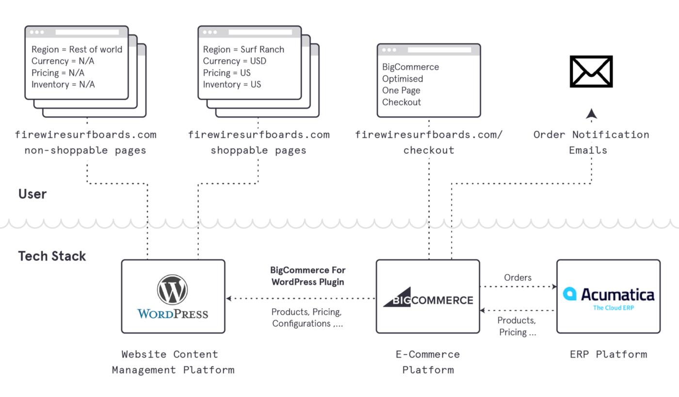 A headless commerce implementation using BigCommerce