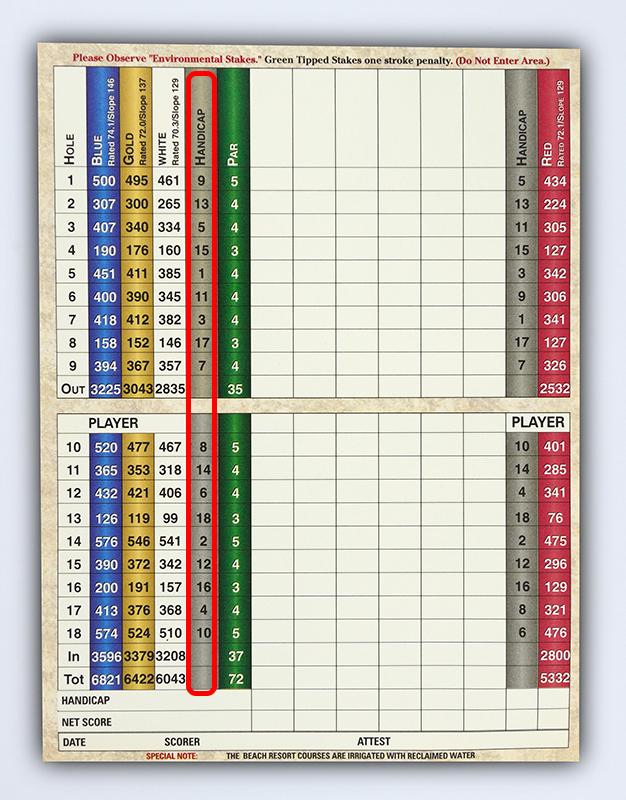 Scorecard Hole Difficulty Ratings