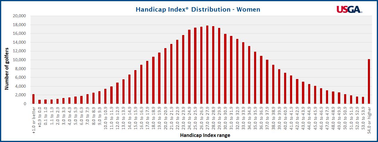 Handicap Index® Distribution for Women - Source: USGA