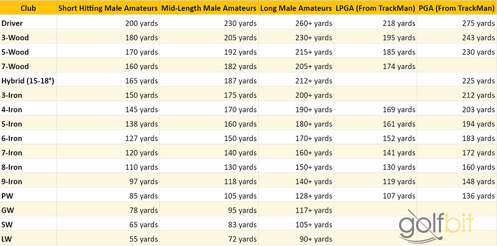 Golf Club Distances w/ Chart | Averages for Am & Pro Players