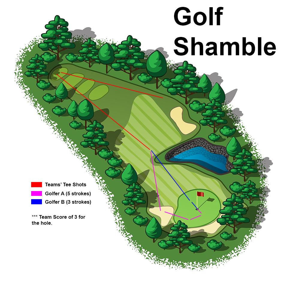 Golf Shamble Example Illustration