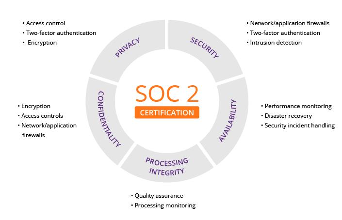 SOC2 security for digital signage
