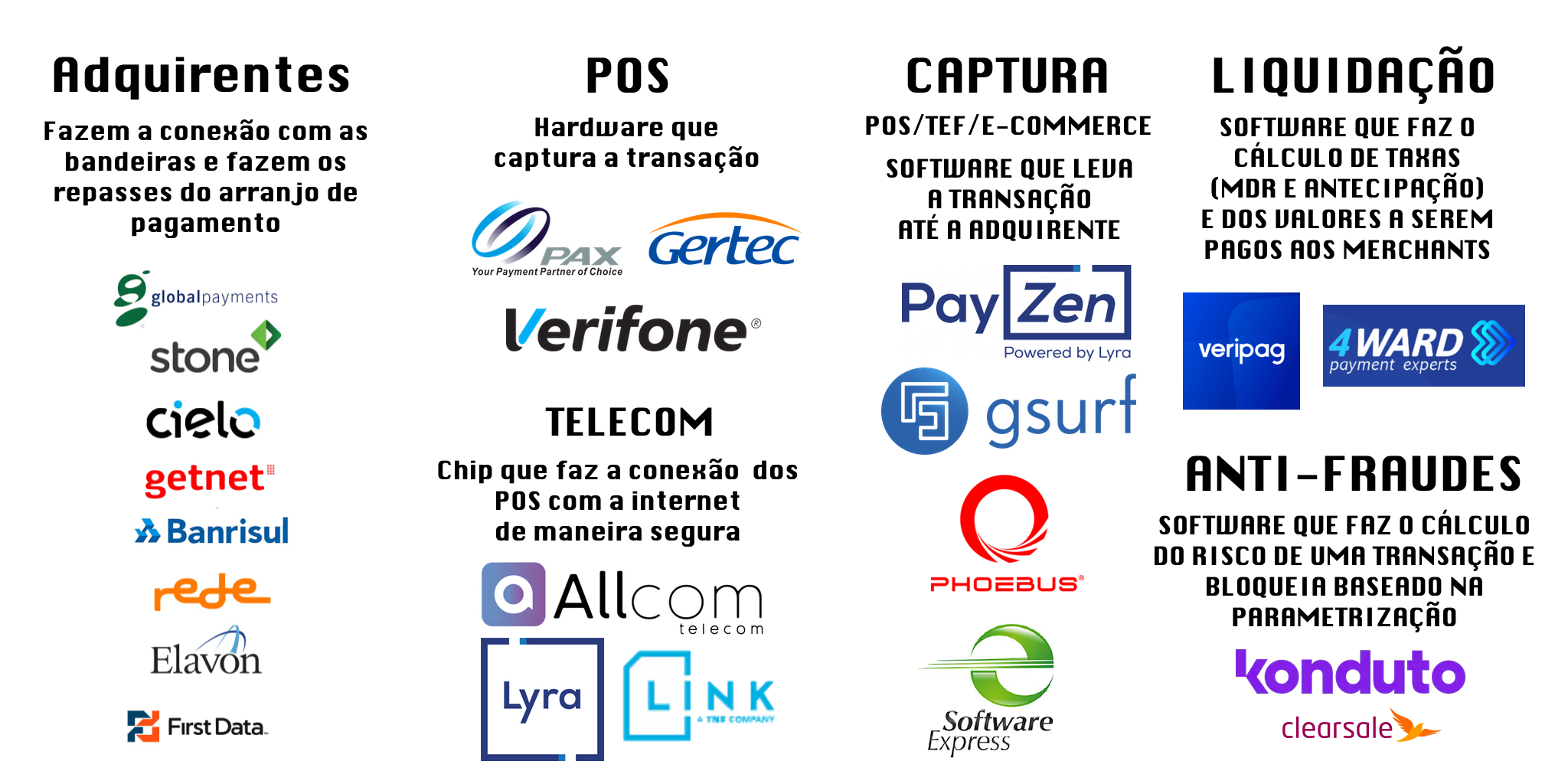 Cover Image for Construindo uma SubAdquirente