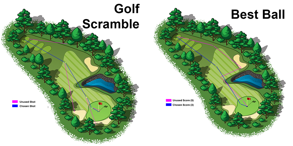 Best Ball vs Scramble: Differences Explained