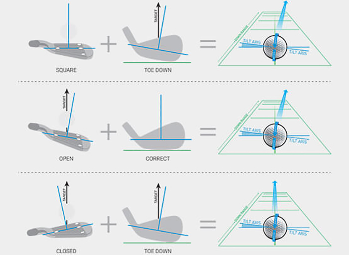 Spin-Tilt Axis Source: ForeSight Sports
