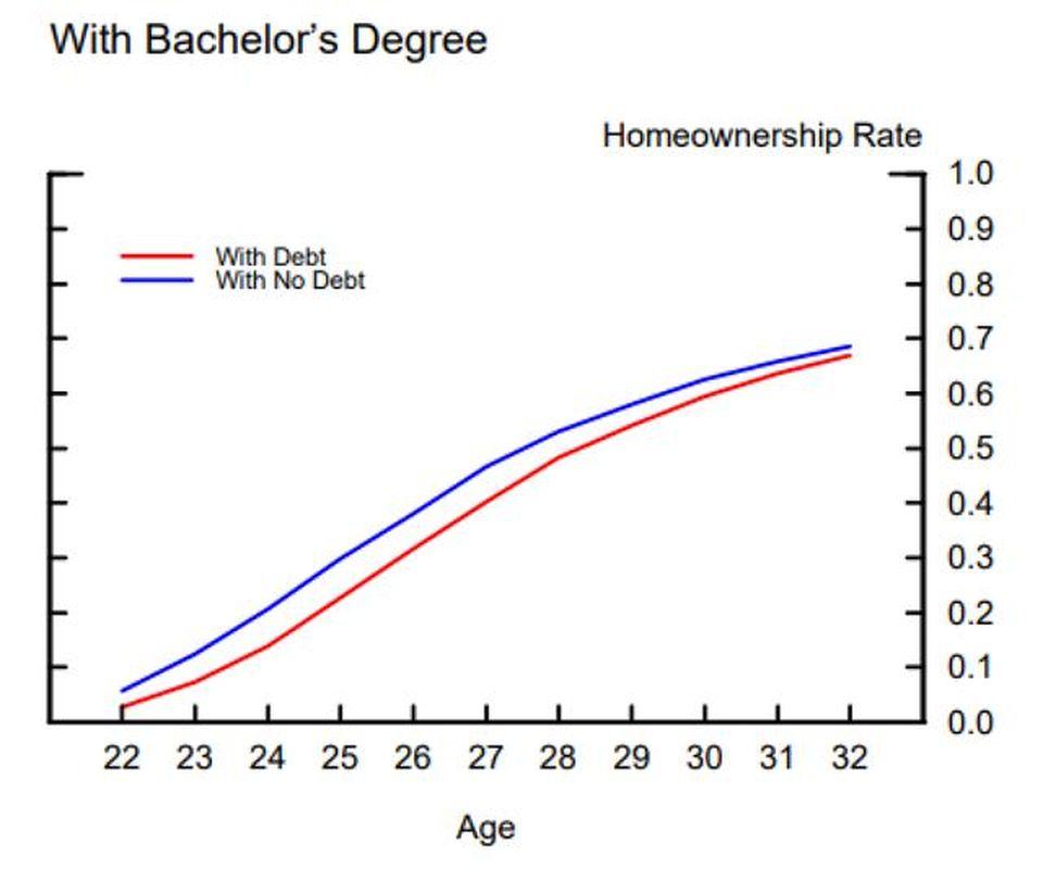 homeownership v. debt